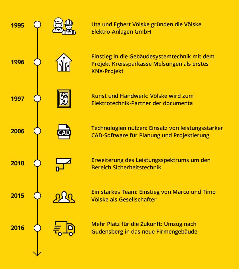 Völske Elektro-Anlagen Historie